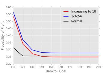 Sistem de pariere cu mize progresive derivat din Paroli