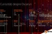 Seara premiilor OSCAR se vede pe Betano